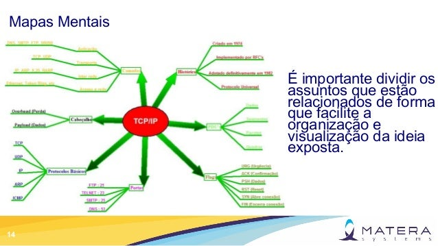 14 Mapas Mentais É importante dividir os assuntos que estão relacionados de forma que facilite a organização e visualizaçã...