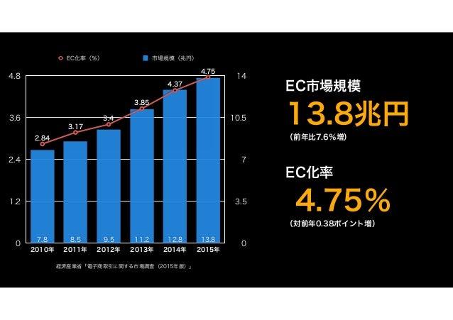 EC市場規模 13.8兆円 (前年比7.6%増) EC化率 4.75% (対前年0.38ポイント増) 経済産業省「電子商取引に関する市場調査(2015年版)」 0 3.5 7 10.5 14 0 1.2 2.4 3.6 4.8 2010年 20...