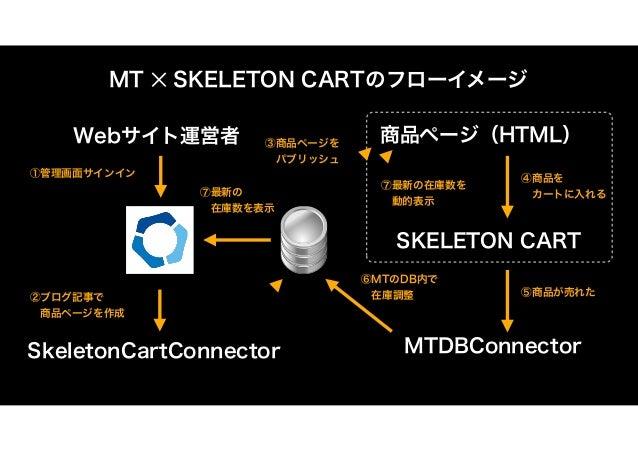 MT ✕ SKELETON CART ECサイト構築事例