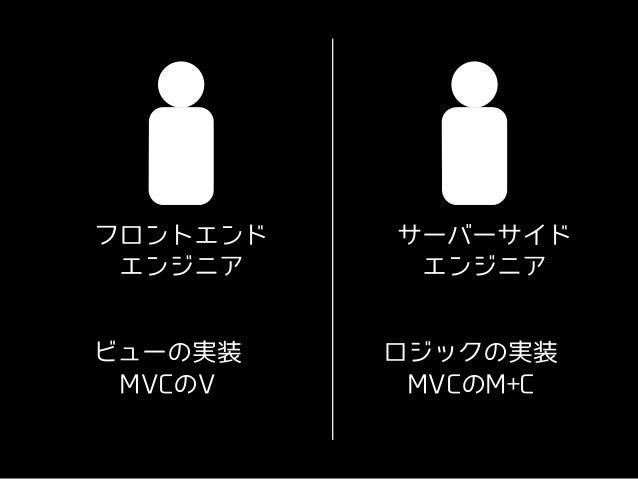 サーバーサイド エンジニア フロントエンド エンジニア ロジックの実装 MVCのM+C ビューの実装 MVCのV