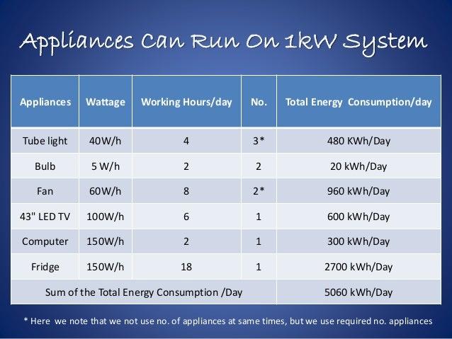 1 Kw Solar Photovoltaic System