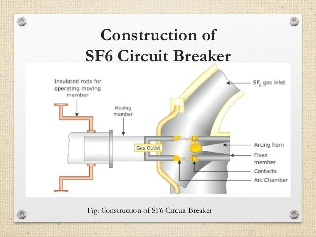 Image result for sf6 circuit breaker picture