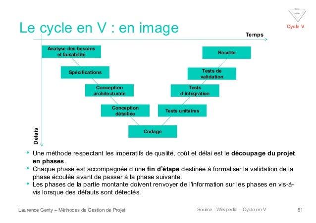 Les principales m thodes de gestion de projets for Conception architecturale definition