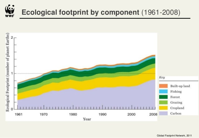 Sustainable Production and Consumption