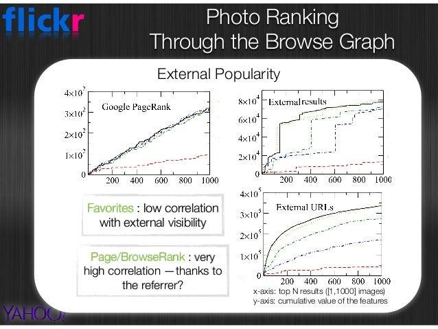 Photo Ranking  Through the Browse Graph Diversity