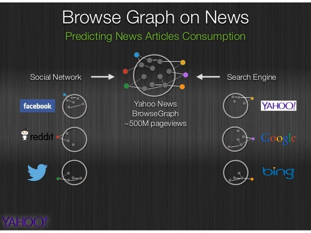 """""""Cold-start News Recommendation with Domain-dependent Browse Graph"""", RecSys'14 Browse Graph on News Predicting News Articl..."""