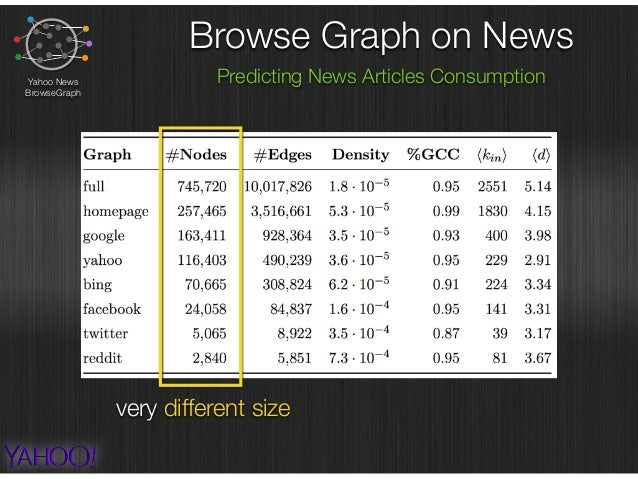 Browse Graph on News Predicting News Articles ConsumptionYahoo News BrowseGraph sessions are very short average number of ...