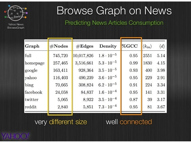 Browse Graph on News Predicting News Articles ConsumptionYahoo News BrowseGraph Nodes Overlap and Importance