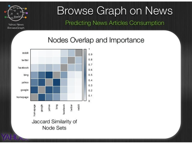 Browse Graph on News Predicting News Articles ConsumptionYahoo News BrowseGraph Nodes Overlap and Importance homepage goog...