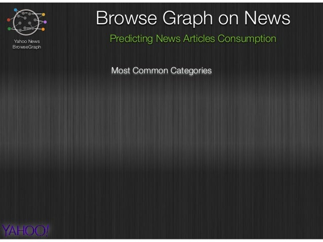Browse Graph on News Predicting News Articles ConsumptionYahoo News BrowseGraph Most Common Categories