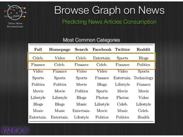 Browse Graph on News Predicting News Articles ConsumptionYahoo News BrowseGraph