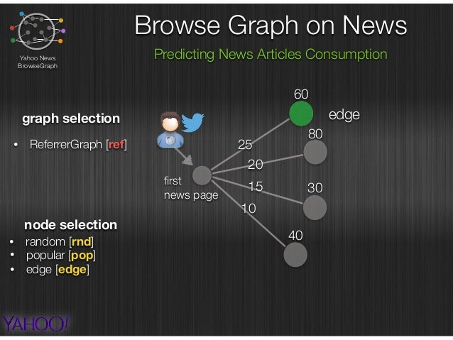 Browse Graph on News Predicting News Articles ConsumptionYahoo News BrowseGraph graph selection • ReferrerGraph [ref] node...