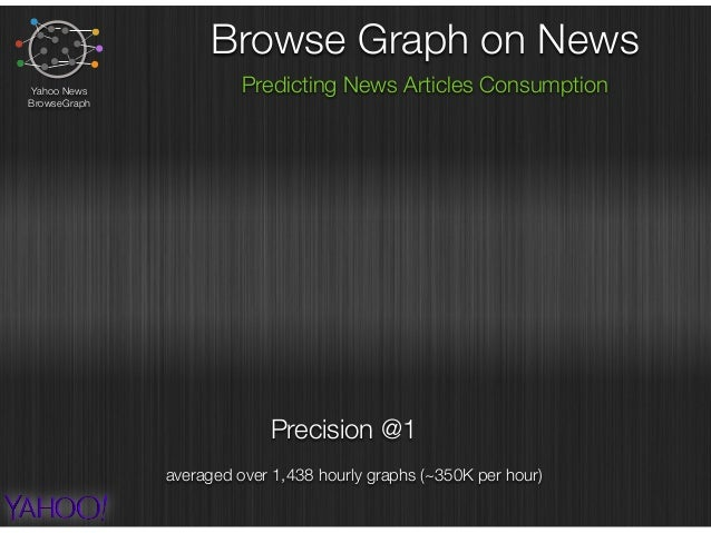 Precision @1 Browse Graph on News Predicting News Articles ConsumptionYahoo News BrowseGraph averaged over 1,438 hourly gr...
