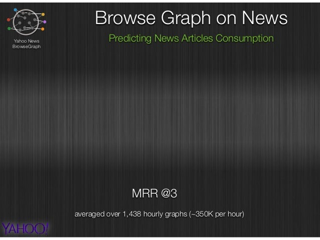 MRR @3 Browse Graph on News Predicting News Articles ConsumptionYahoo News BrowseGraph averaged over 1,438 hourly graphs (...