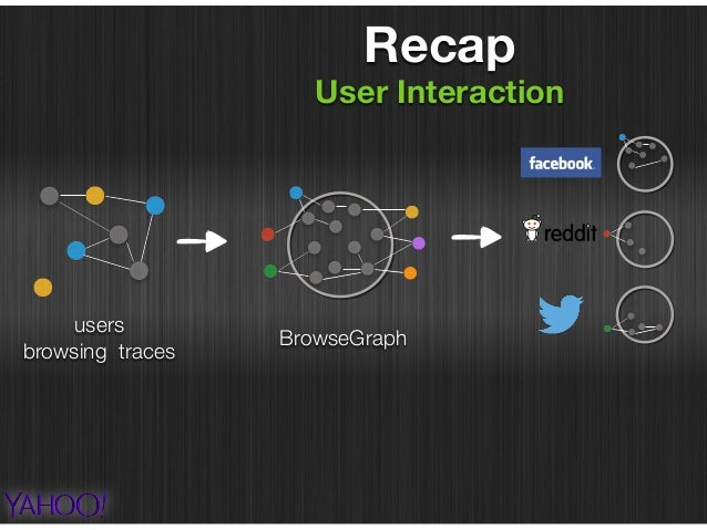 users  browsing traces BrowseGraph prediction and personalization Recap User Interaction