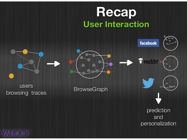 User interactions Future Work