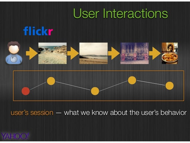 User Interactions user's session — what we know about the user's behavior external referrer URL — where the user is coming...