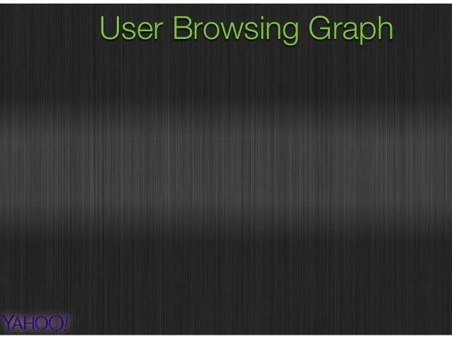 User Browsing Graph