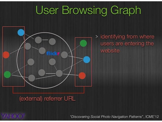 """User Browsing Graph """"Discovering Social Photo Navigation Patterns"""", ICME'12 identifying from where users are entering the ..."""