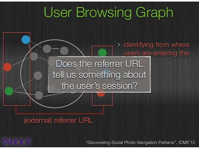 User Browsing Graph Does the referrer URL tell us something about the user's session?