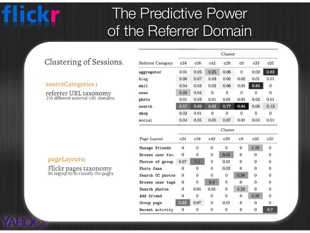 The Predictive Power  of the Referrer Domain From Search Engines: • standard + advanced search (CC)