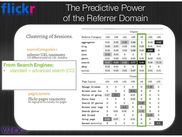 The Predictive Power  of the Referrer Domain From Search Engines: • standard + advanced search (CC) From Mail: • manage f...