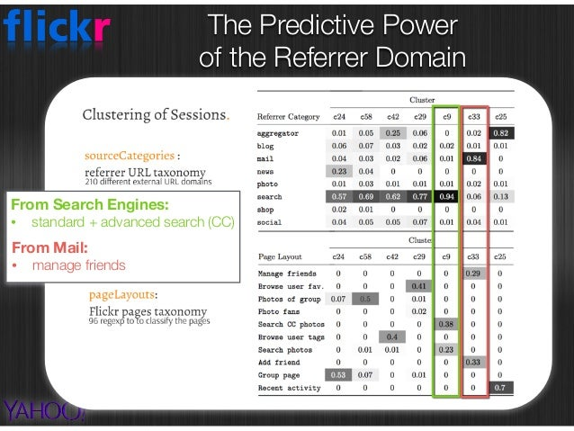 The Predictive Power  of the Referrer Domain
