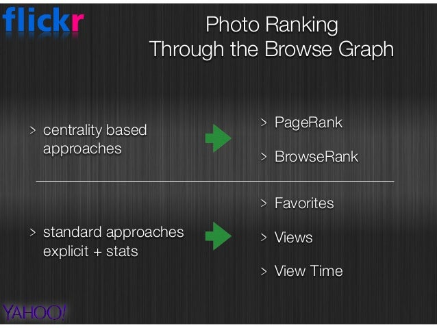 Photo Ranking  Through the Browse Graph PageRank BrowseRank Favorites Views TimeSpent