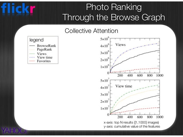 Photo Ranking  Through the Browse Graph Collective Attention x-axis: top N results ([1,1000] images) y-axis: cumulative ...