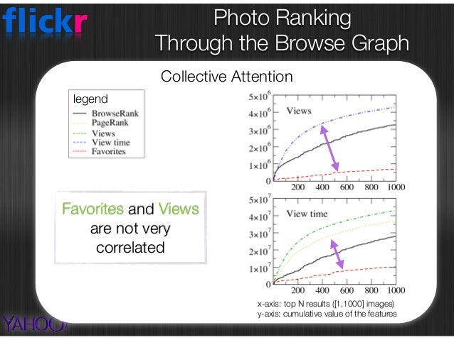 Photo Ranking  Through the Browse Graph External Popularity