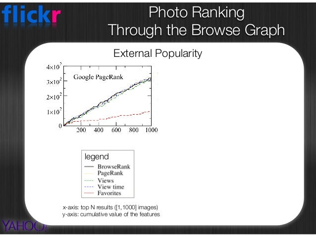 Photo Ranking  Through the Browse Graph External Popularity x-axis: top N results ([1,1000] images) y-axis: cumulative v...