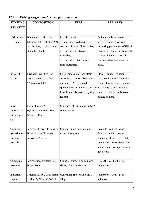 Material Testing Lab Manual page 18