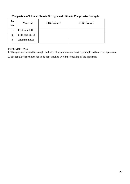 Material Testing Lab Manual page 58