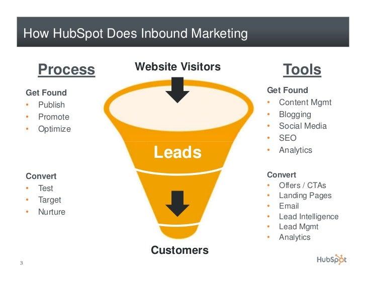 How HubSpot Uses Facebook and LinkedIn Slide 3
