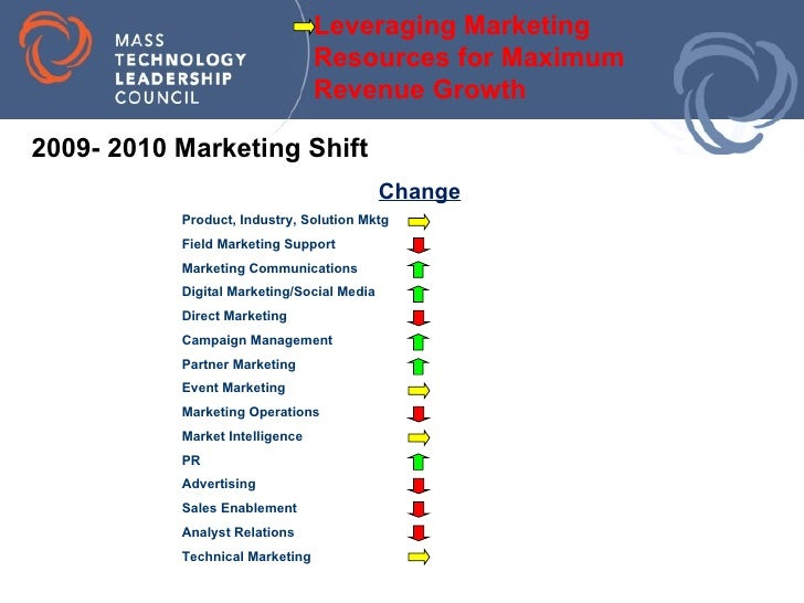 Change Leveraging Marketing  Resources for Maximum  Revenue Growth 2009- 2010 Marketing Shift Technical Marketing Analyst ...