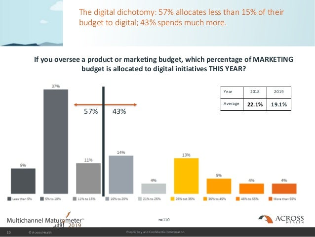 Proprietary and Confidential Information The digital dichotomy: 57% allocates less than 15% of their budget to digital; 43...