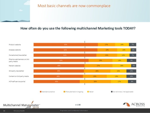 Proprietary and Confidential Information Most basic channels are now commonplace 16 © Across Health How often do you use t...
