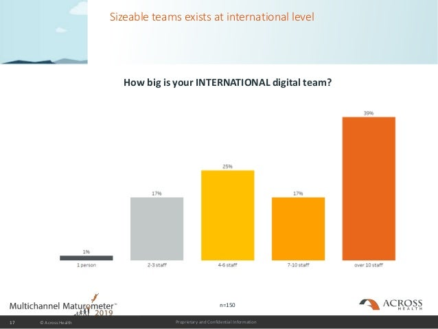 Proprietary and Confidential Information Sizeable teams exists at international level How big is your INTERNATIONAL digita...