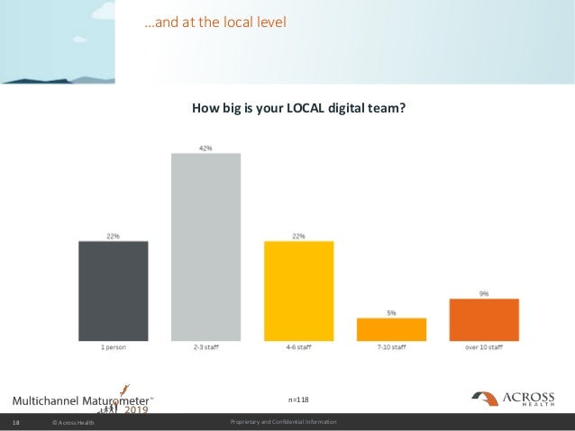 Proprietary and Confidential Information …and at the local level How big is your LOCAL digital team? © Across Health18 n=1...