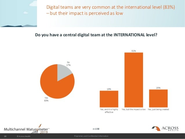 Proprietary and Confidential Information Digital teams are very common at the international level (83%) – but their impact...