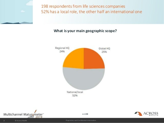 Proprietary and Confidential Information 198 respondents from life sciences companies 52% has a local role, the other half...
