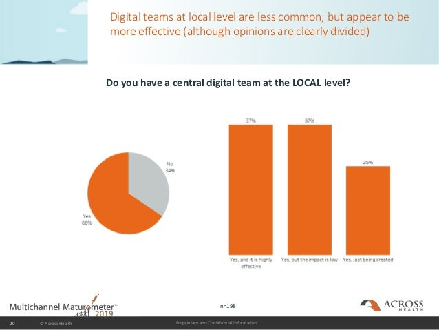 Proprietary and Confidential Information Digital teams at local level are less common, but appear to be more effective (al...