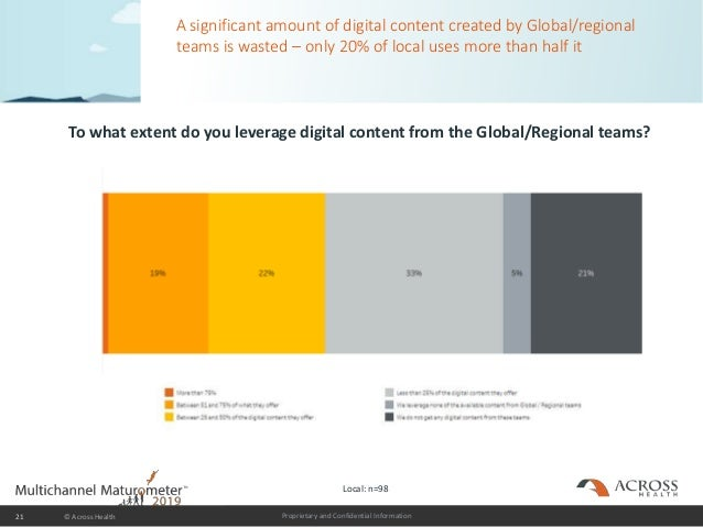 Proprietary and Confidential Information A significant amount of digital content created by Global/regional teams is waste...