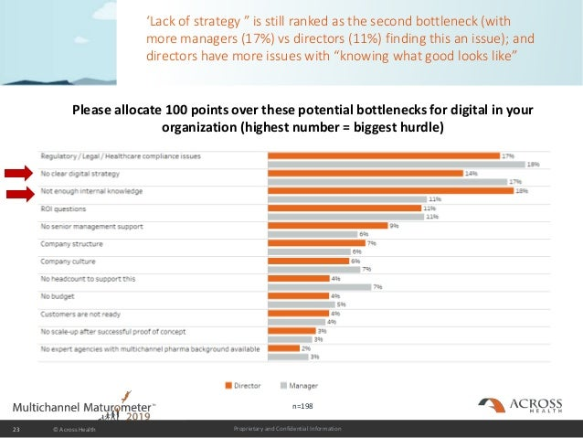 """Proprietary and Confidential Information 'Lack of strategy """" is still ranked as the second bottleneck (with more managers ..."""