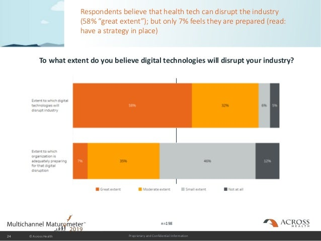 """Proprietary and Confidential Information Respondents believe that health tech can disrupt the industry (58% """"great extent""""..."""