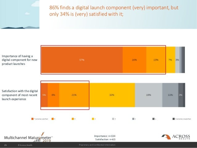 Proprietary and Confidential Information 86% finds a digital launch component (very) important, but only 34% is (very) sat...