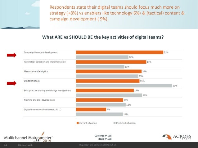 Proprietary and Confidential Information Respondents state their digital teams should focus much more on strategy (+8%) vs...