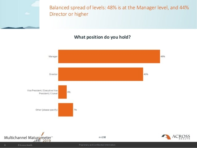 Proprietary and Confidential Information Balanced spread of levels: 48% is at the Manager level, and 44% Director or highe...