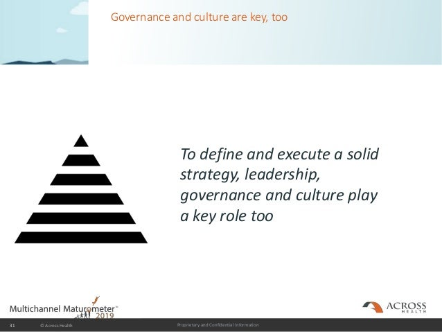 Proprietary and Confidential Information Governance and culture are key, too 31 © Across Health To define and execute a so...