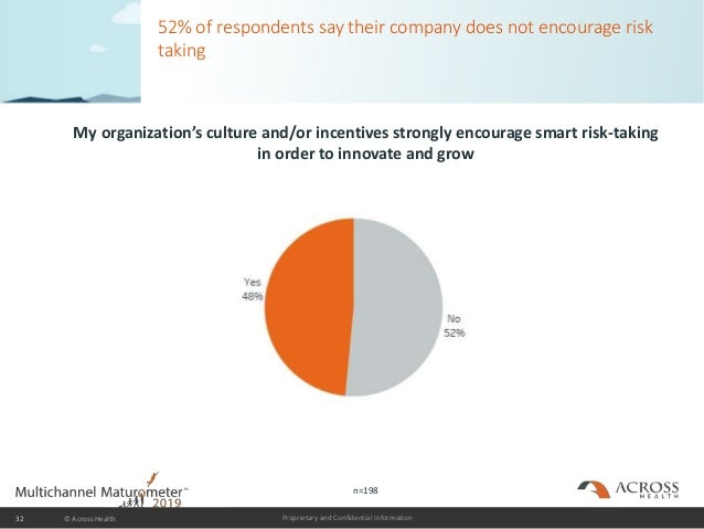 Proprietary and Confidential Information 52% of respondents say their company does not encourage risk taking My organizati...